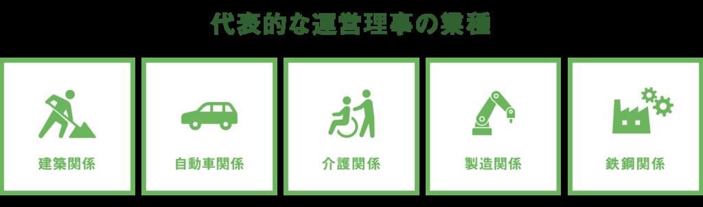 イノベーション広島協同組合<広島県福山市外国人技能実習生受入れ事業・代表的な運営理事の業種>