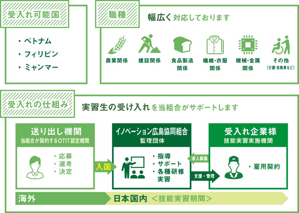 イノベーション広島協同組合<広島県福山市外国人技能実習生受入れ事業>